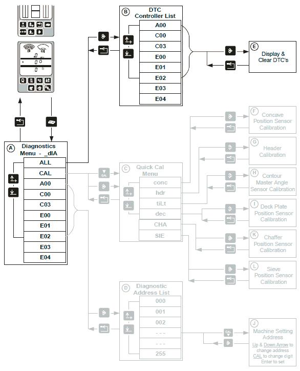 John Deere Fault Codes List - 1